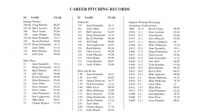UCAP Baseball Career Pitching Records